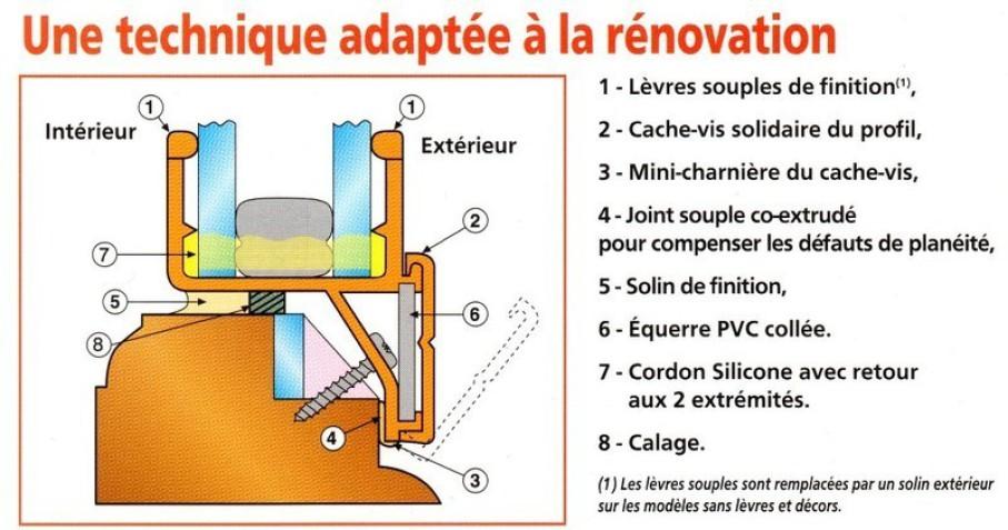 Normandie fermeture r novation double vitrage for Renovation fenetre double vitrage